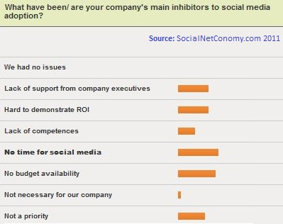 What have been/ are your company's main inhibitors to social media adoption